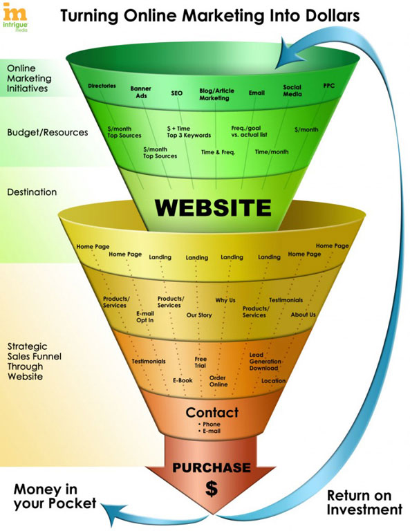 Diagram titled: Turning Online Marketing Into Dollars