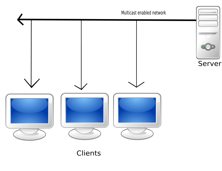 A diagram displaying one central server serving the same information to several clients simultaniously